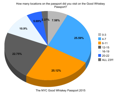 the-good-whiskey-passport-nyc-2014-survey-results (1)