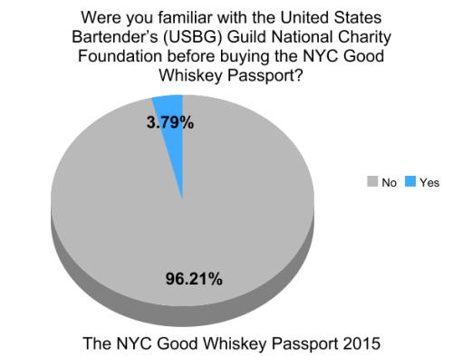 the-good-whiskey-passport-nyc-2014-survey-results (12)