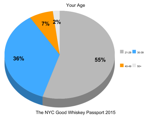 the-good-whiskey-passport-nyc-2014-survey-results (2)