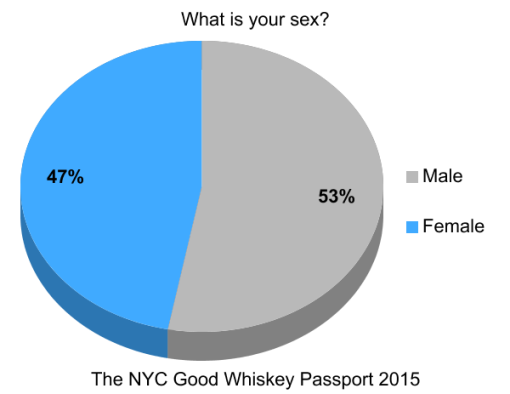 the-good-whiskey-passport-nyc-2014-survey-results (3)