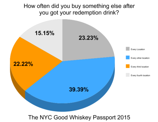 the-good-whiskey-passport-nyc-2014-survey-results (4)