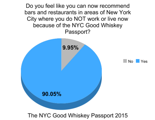 the-good-whiskey-passport-nyc-2014-survey-results (7)