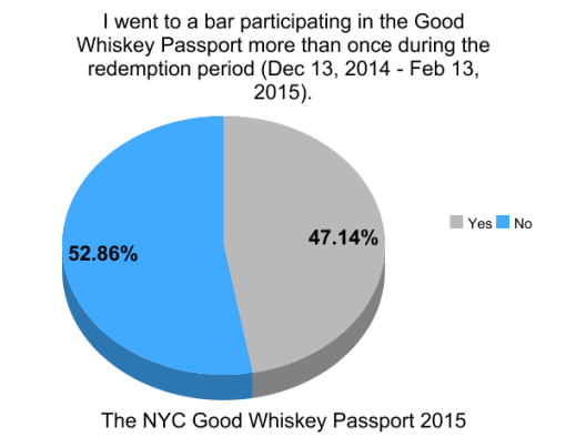 the-good-whiskey-passport-nyc-2014-survey-results (8)