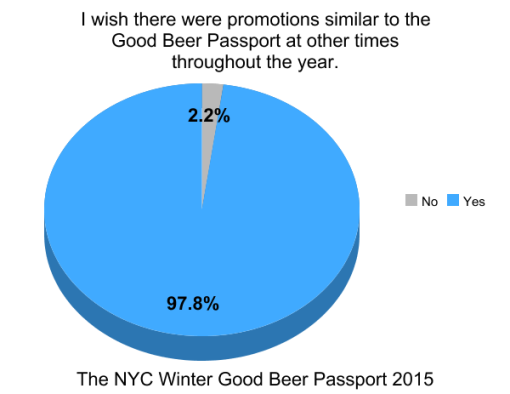 the-winter-good-beer-passport-nyc-2015-survey-results-graph-similar-promo