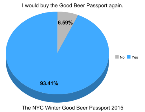 the-winter-good-beer-passport-nyc-2015-survey-results-graph1-buy-again