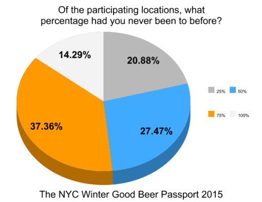the-winter-good-beer-passport-nyc-2015-survey-results-graph14-never-been