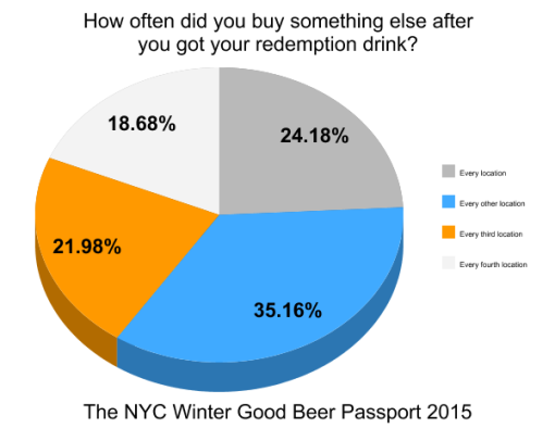 the-winter-good-beer-passport-nyc-2015-survey-results-graph15-buy-else