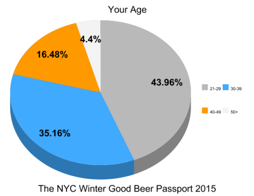 the-winter-good-beer-passport-nyc-2015-survey-results-graph16-age