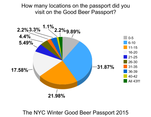 the-winter-good-beer-passport-nyc-2015-survey-results-graph17-locations