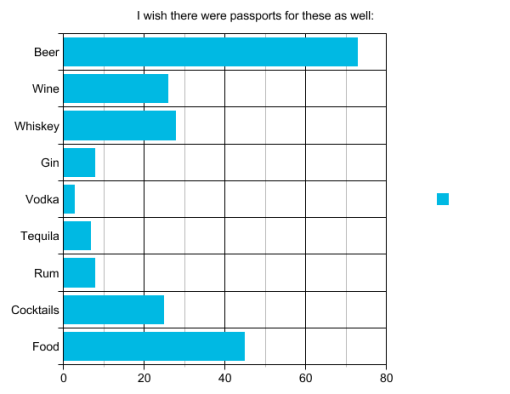 the-winter-good-beer-passport-nyc-2015-survey-results-graph18-other-types