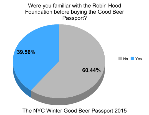 the-winter-good-beer-passport-nyc-2015-survey-results-graph2-robin-hood