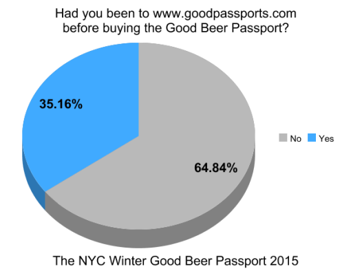 the-winter-good-beer-passport-nyc-2015-survey-results-graph4-passports-website