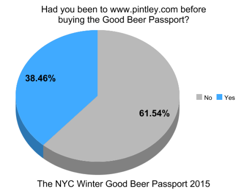 the-winter-good-beer-passport-nyc-2015-survey-results-graph5-pintley