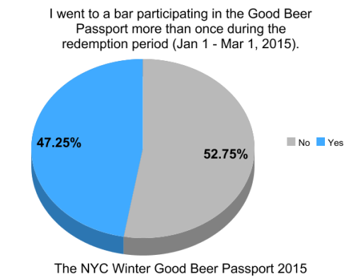 the-winter-good-beer-passport-nyc-2015-survey-results-graph6-more-than-once