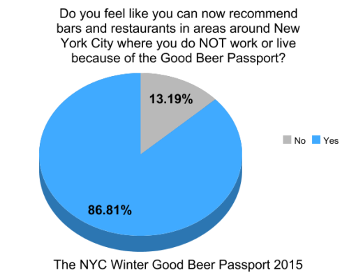 the-winter-good-beer-passport-nyc-2015-survey-results-graph7-not-near