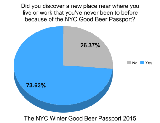 the-winter-good-beer-passport-nyc-2015-survey-results-graph8-near