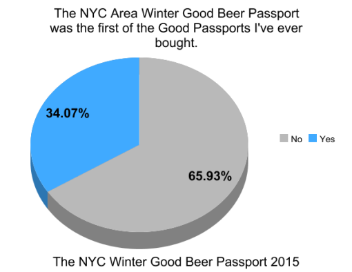 the-winter-good-beer-passport-nyc-2015-survey-results-graph9-1st-passport