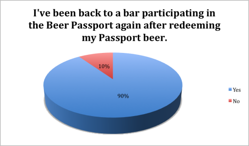 winter-good-beer-passport-boston-2015-survey-results-back-to-bar