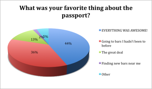 winter-good-beer-passport-boston-2015-survey-results-favorite-thing