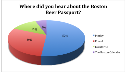 winter-good-beer-passport-boston-2015-survey-results-hear-about