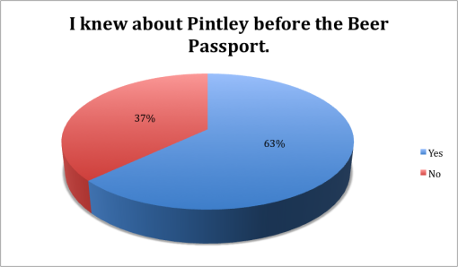 winter-good-beer-passport-boston-2015-survey-results-knew-about