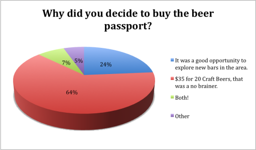 winter-good-beer-passport-boston-2015-survey-results-why-buy