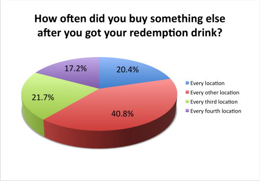 loaded-cocktail-passport-2015-survey-results-buy-something-else