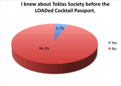 loaded-cocktail-passport-2015-survey-results-knew-about-toklas-society