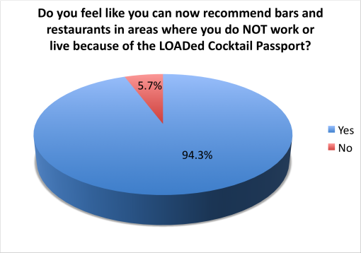 loaded-cocktail-passport-2015-survey-results-recomend-not-near