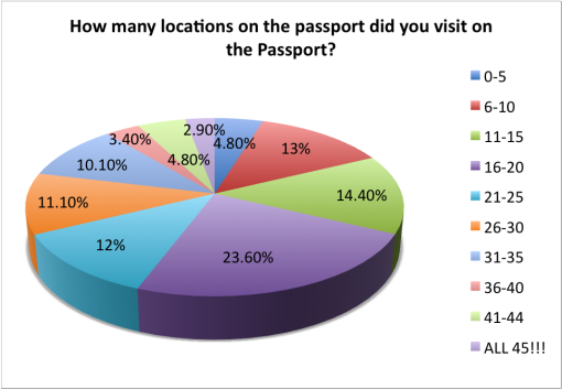 good-beer-passport-2015-survey-how-many-locations