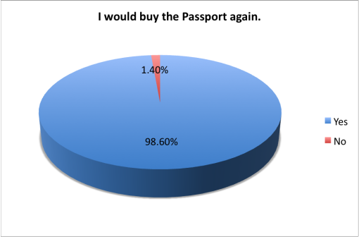 good-beer-passport-2015-survey-knew-about-buy-again