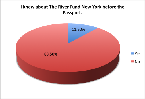 good-beer-passport-2015-survey-knew-about-river-fund
