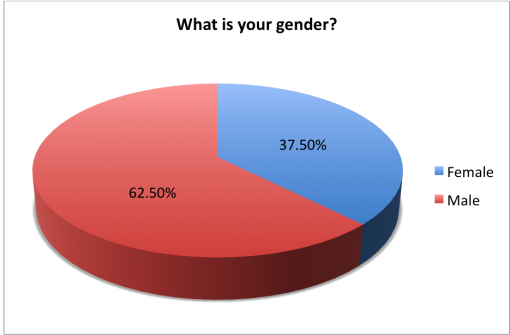 good-beer-passport-2015-survey-results-gender