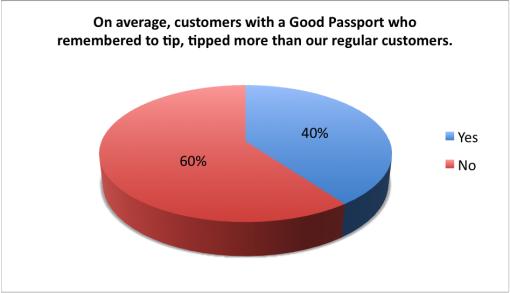 good-cocktail-passport-2015-survey-results-bar-customer-tips