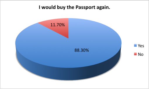 good-cocktail-passport-2015-survey-results-buy-again