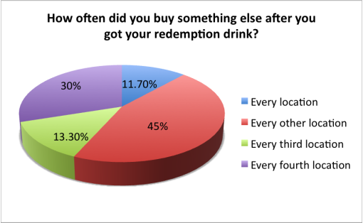 good-cocktail-passport-2015-survey-results-buy-something-else