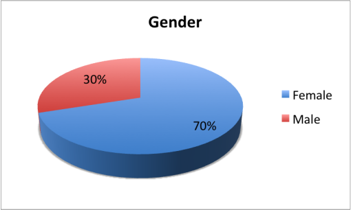 good-cocktail-passport-2015-survey-results-gender