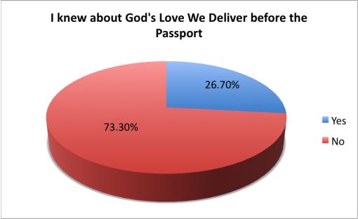 good-cocktail-passport-2015-survey-results-gods-love-we-deliver