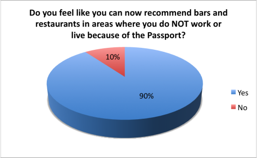 good-cocktail-passport-2015-survey-results-recommend