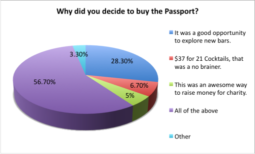 good-cocktail-passport-2015-survey-results-why-buy