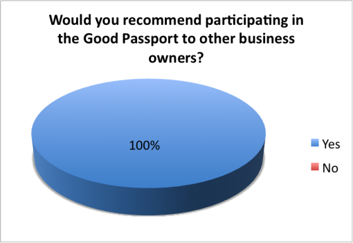 good-local-passport-2015-survey-bar-owners-recomend-participating