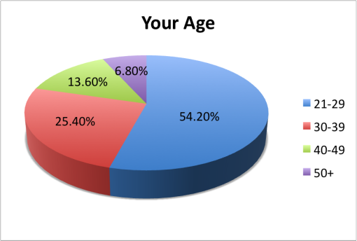 good-local-passport-2015-survey-results-age