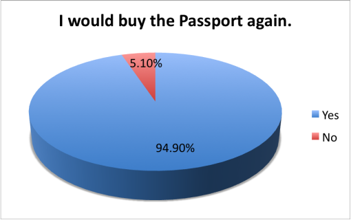 good-local-passport-2015-survey-results-buy-again