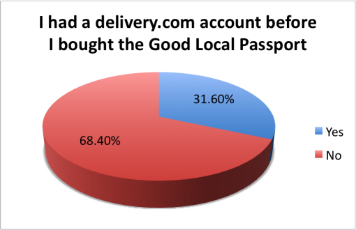 good-local-passport-2015-survey-results-delivery-dot-com