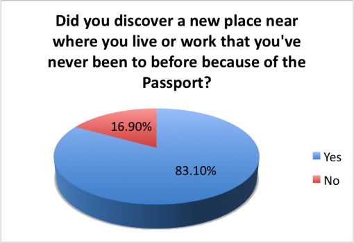 good-local-passport-2015-survey-results-disover-new-place