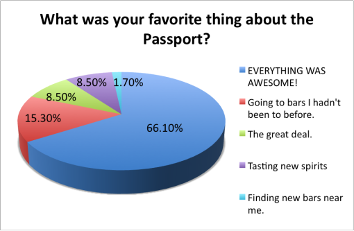 good-local-passport-2015-survey-results-favorite-thing