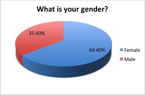 good-local-passport-2015-survey-results-gender