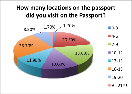 good-local-passport-2015-survey-results-locations-visited
