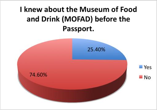 good-local-passport-2015-survey-results-mofad