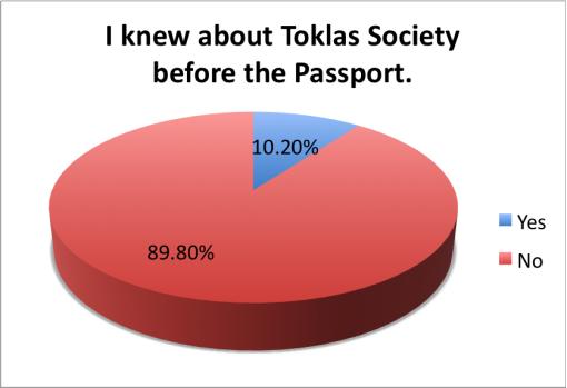 good-local-passport-2015-survey-results-toklas-society